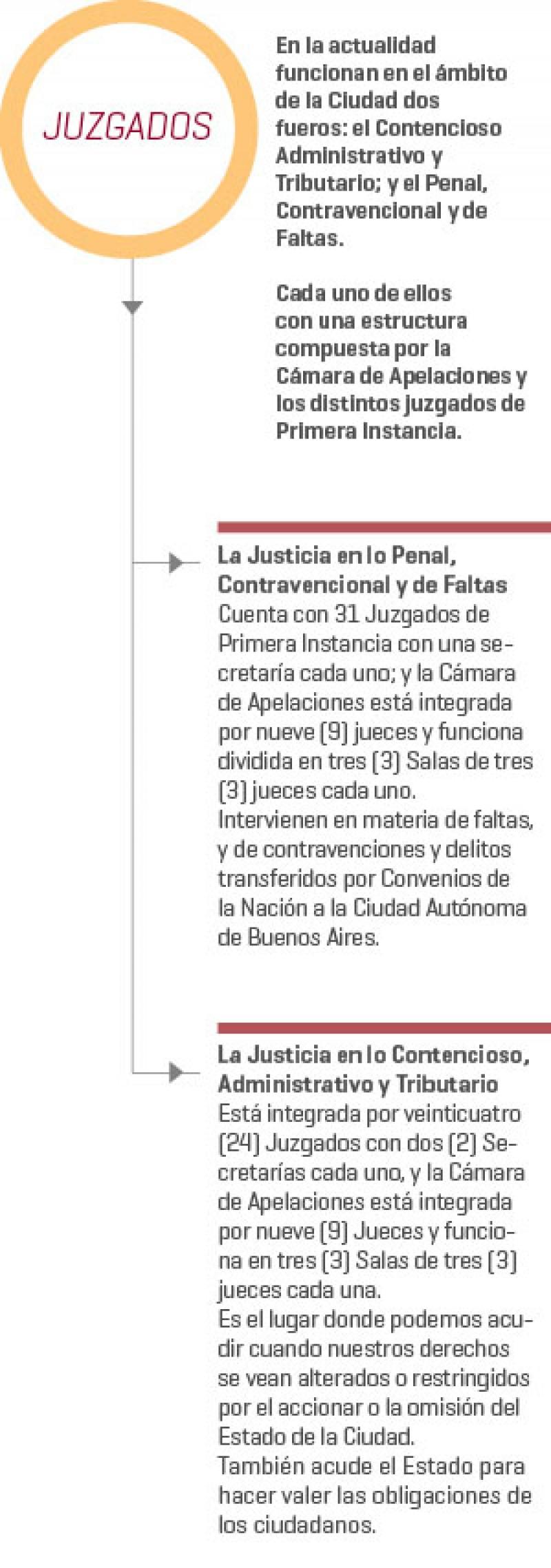 Guía Del Poder Judicial